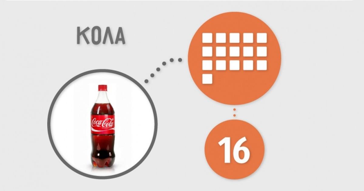 Сколько сахара содержится впродуктах