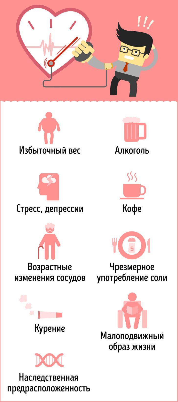 Краткая инфографика отом, каким должно быть давление ввашем возрасте
